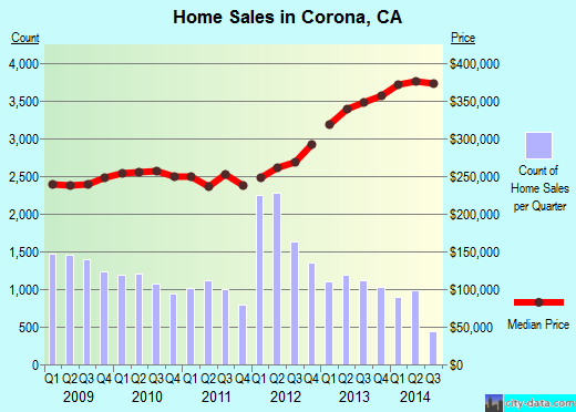 Corona,CA real estate house value index trend
