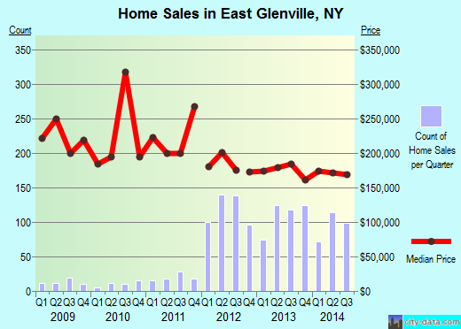 East Glenville,NY real estate house value index trend