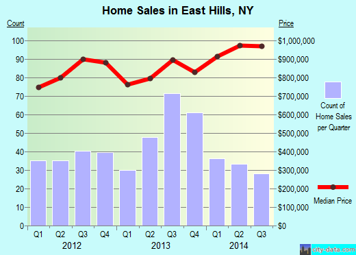East Hills,NY real estate house value index trend