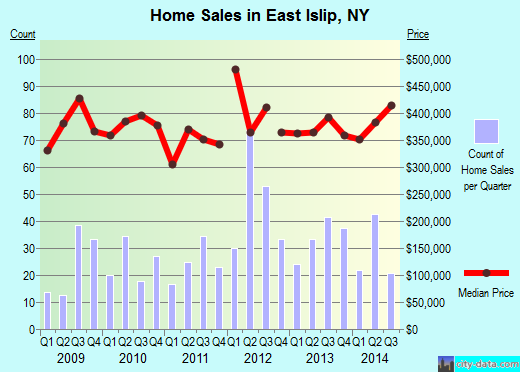 East Islip,NY real estate house value index trend
