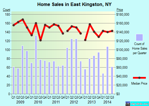 East Kingston,NY real estate house value index trend