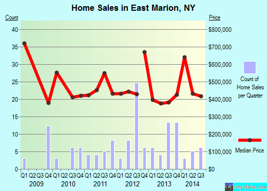 East Marion,NY real estate house value index trend