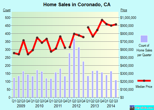 Coronado,CA real estate house value index trend