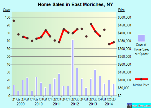 East Moriches,NY real estate house value index trend