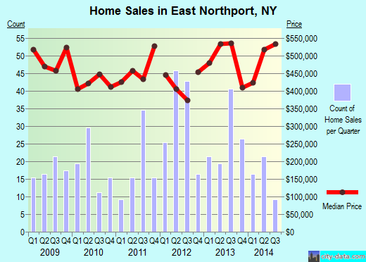 East Northport,NY real estate house value index trend