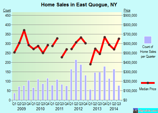 East Quogue,NY real estate house value index trend