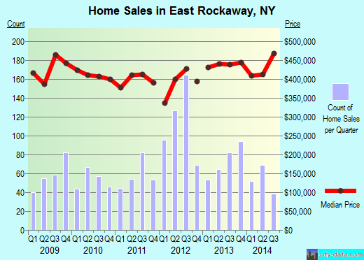 East Rockaway,NY real estate house value index trend