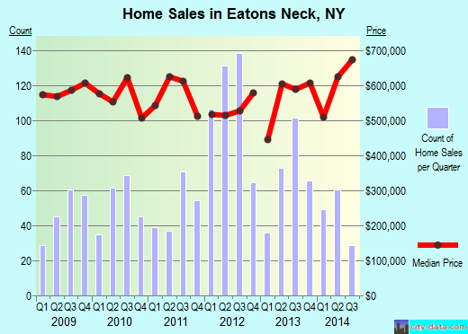 Eatons Neck,NY real estate house value index trend