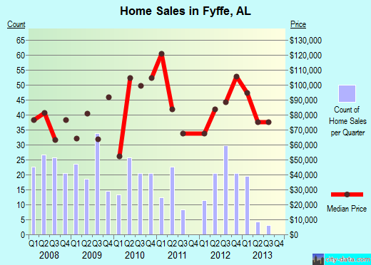 Fyffe,AL real estate house value index trend
