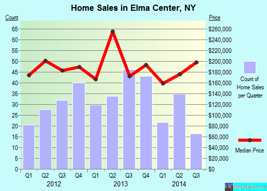 Elma Center,NY real estate house value index trend