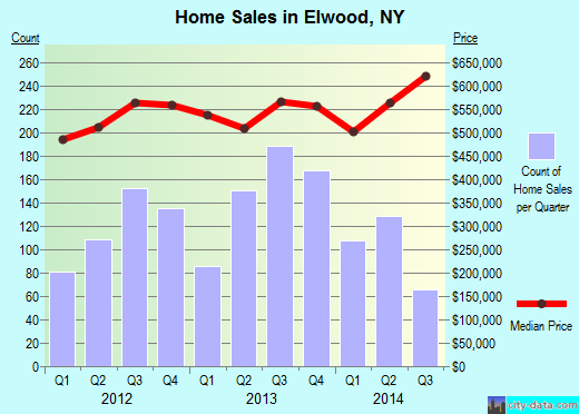 Elwood,NY real estate house value index trend