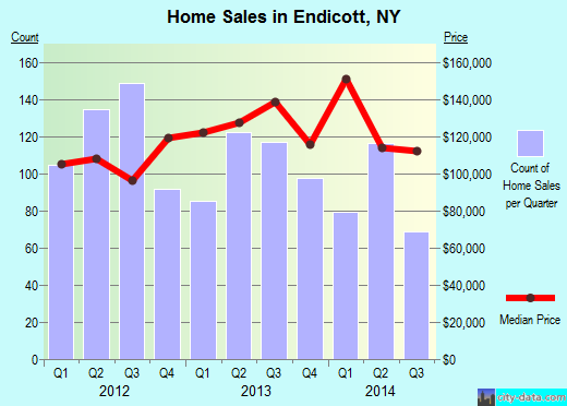 Endicott,NY real estate house value index trend