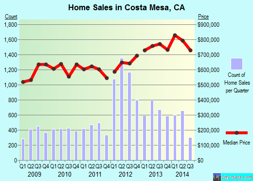 Costa Mesa,CA real estate house value index trend