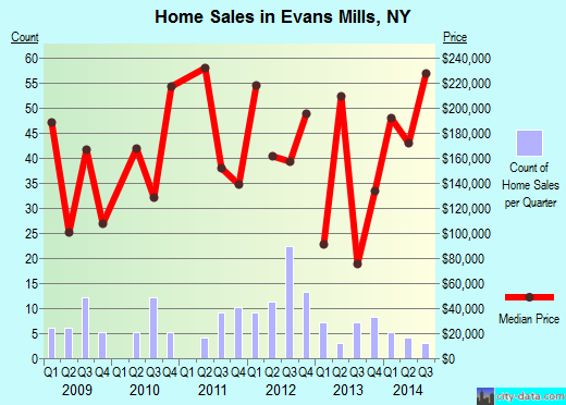 Evans Mills,NY real estate house value index trend
