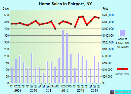 Fairport,NY real estate house value index trend