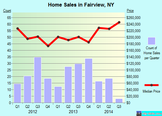Fairview,NY real estate house value index trend