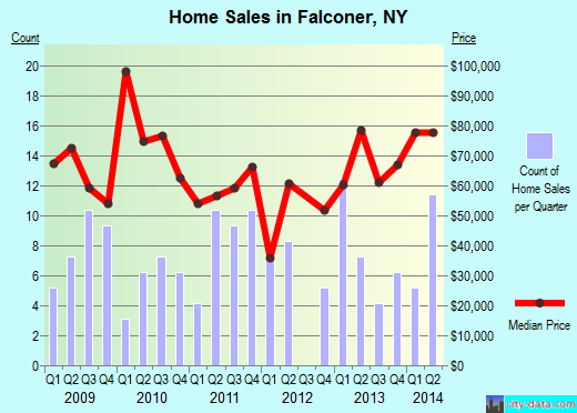 Falconer,NY real estate house value index trend