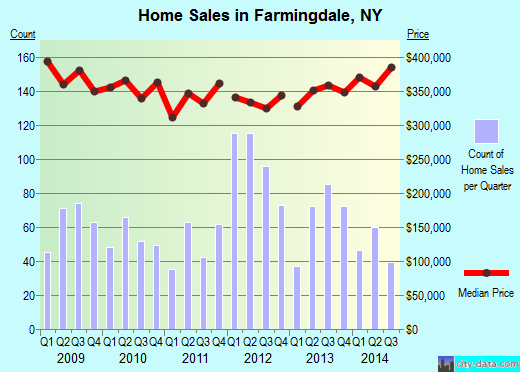 Farmingdale,NY real estate house value index trend