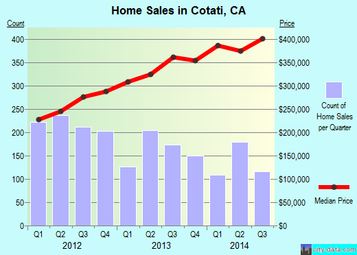 Cotati,CA real estate house value index trend