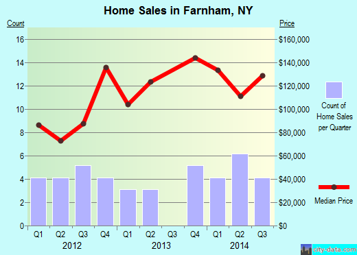 Farnham,NY real estate house value index trend