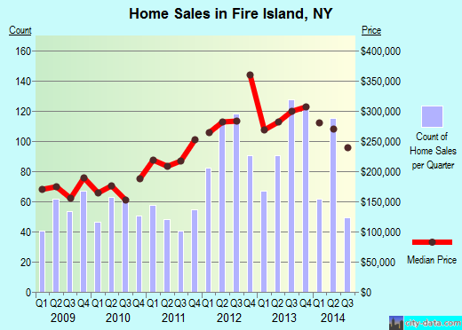 Fire Island,NY real estate house value index trend