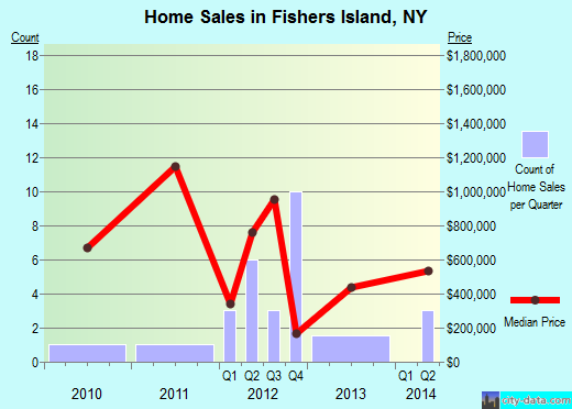 Fishers Island,NY real estate house value index trend