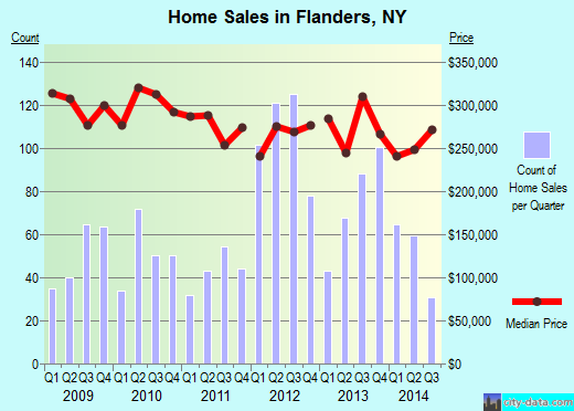 Flanders,NY real estate house value index trend