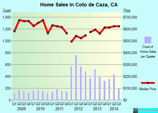 Coto de Caza,CA real estate house value index trend