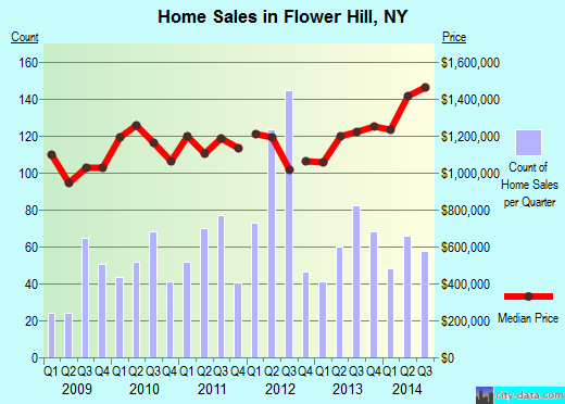 Flower Hill,NY index of house prices