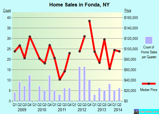 Fonda,NY real estate house value index trend