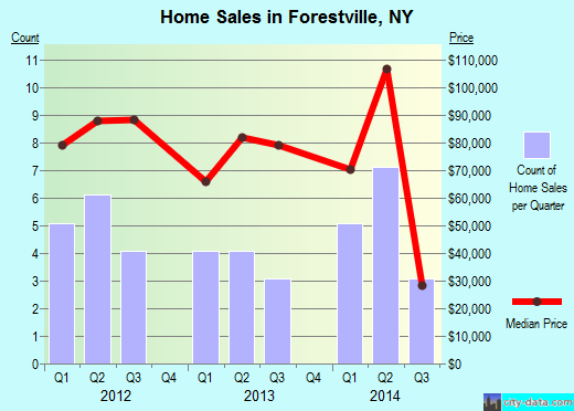 Forestville,NY real estate house value index trend