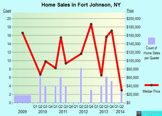 Fort Johnson,NY real estate house value index trend