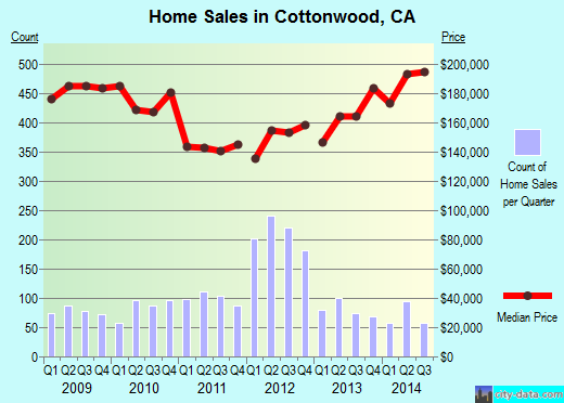 Cottonwood,CA real estate house value index trend