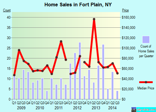 Fort Plain,NY real estate house value index trend
