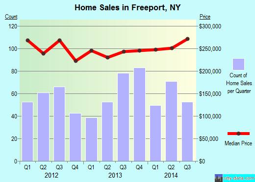 Freeport,NY real estate house value index trend