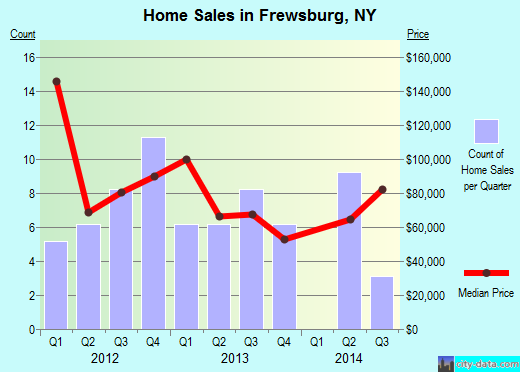 Frewsburg,NY real estate house value index trend