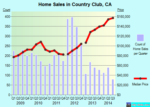 Country Club,CA real estate house value index trend