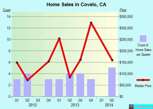Covelo,CA real estate house value index trend