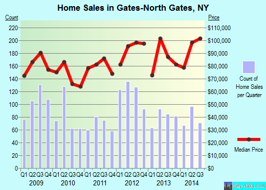 Gates-North Gates,NY real estate house value index trend