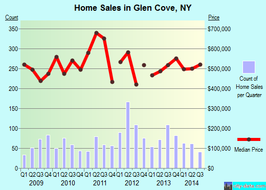 Glen Cove,NY real estate house value index trend