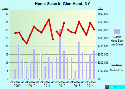 Glen Head,NY real estate house value index trend