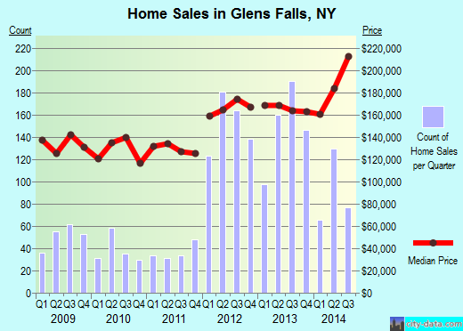 Glens Falls,NY real estate house value index trend