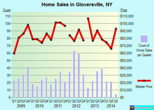 Gloversville,NY real estate house value index trend