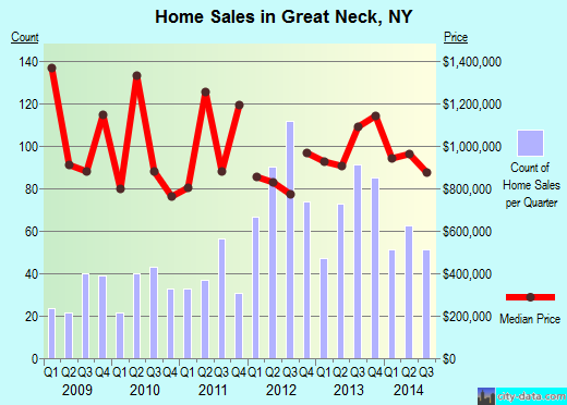 Great Neck,NY real estate house value index trend