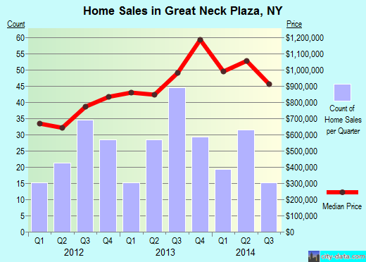 Great Neck Plaza,NY real estate house value index trend