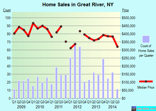 Great River,NY real estate house value index trend