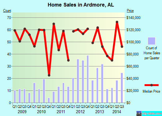 Ardmore,AL real estate house value index trend