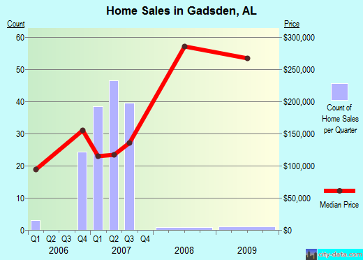 Gadsden,AL real estate house value index trend