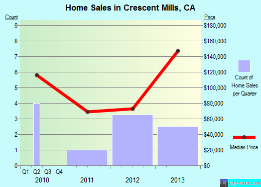 Crescent Mills,CA real estate house value index trend