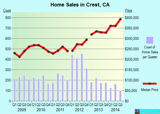 Crest,CA real estate house value index trend